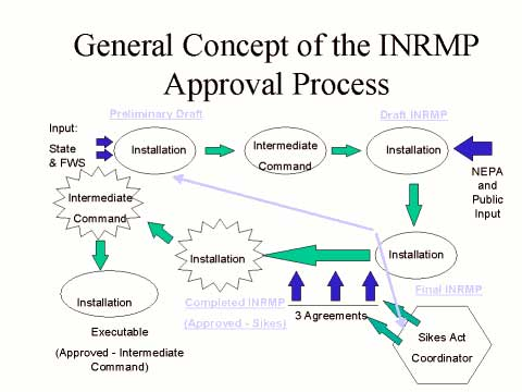 General Concept of the INRMP Approval Process