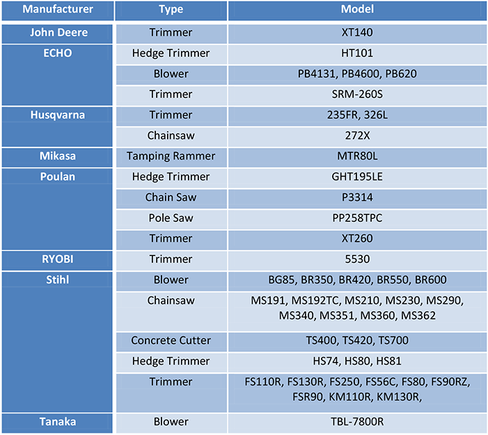 Table of types of engines and their model numbers.